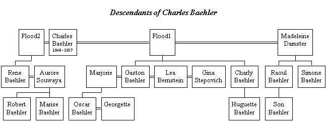 Family tree; source Laurent Bailiff/Oscar Baehler